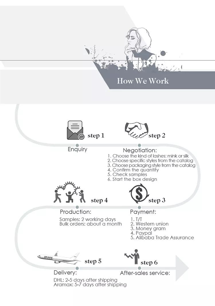 How We Work Custom Packaging